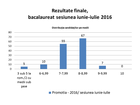Rezultate finale, bacalaureat sesiunea iunie-iulie 2016