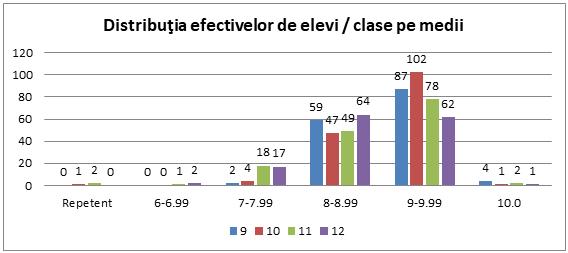 Distribuţia efectivelor de elevi / clase pe medii