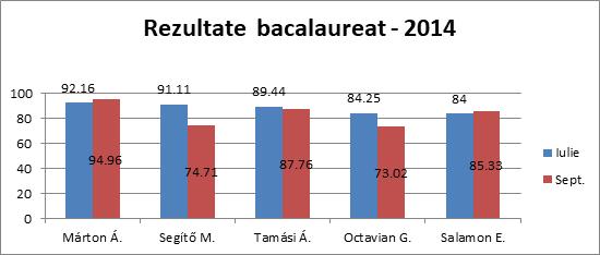 Rezultate bacalaureat 2014
